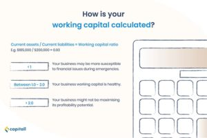 infographic on how your working capital is calculated
