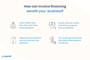 Infographic showing how invoice financing, a type of business loan, can help your business